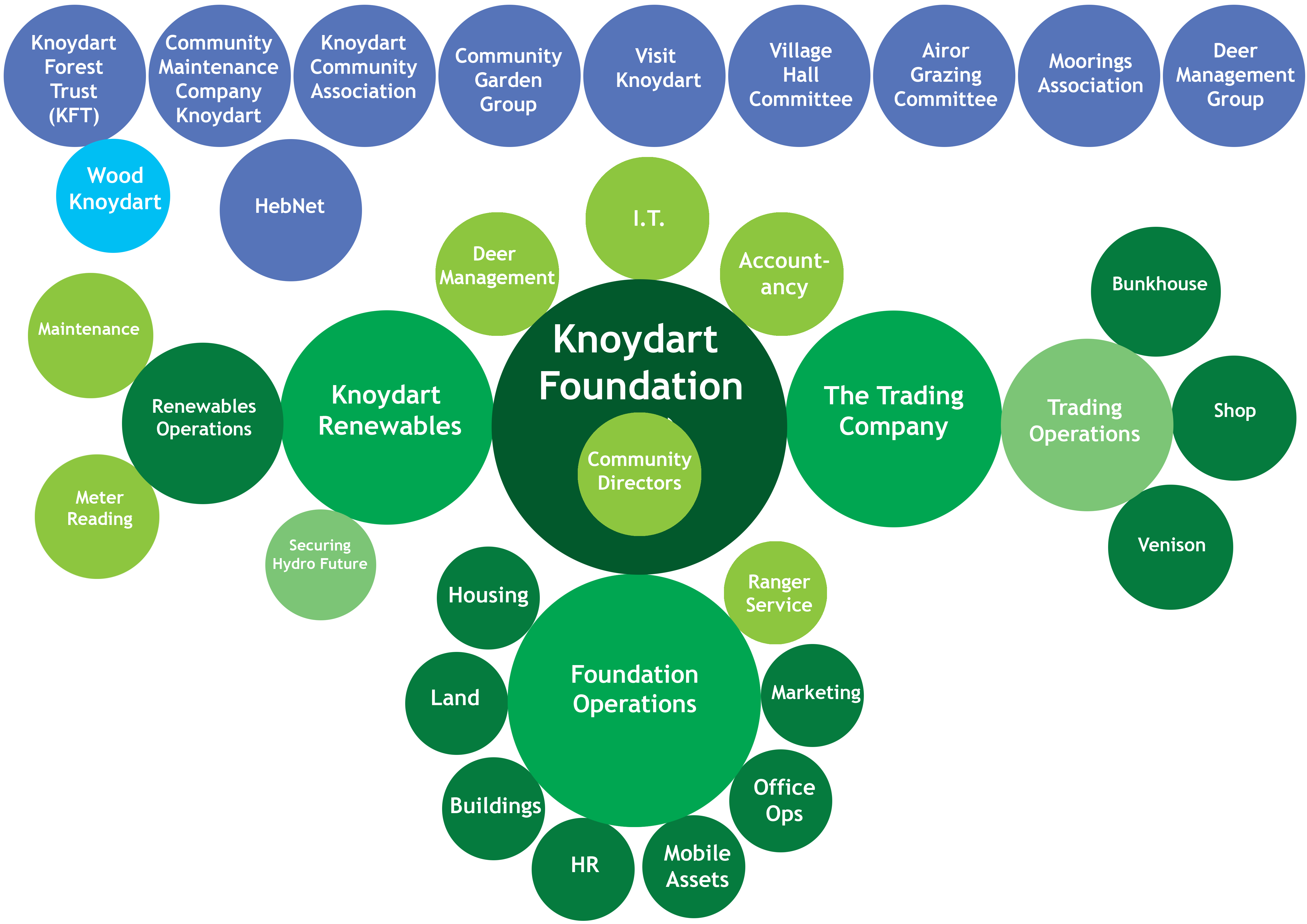 Knoydart Foundation Structure